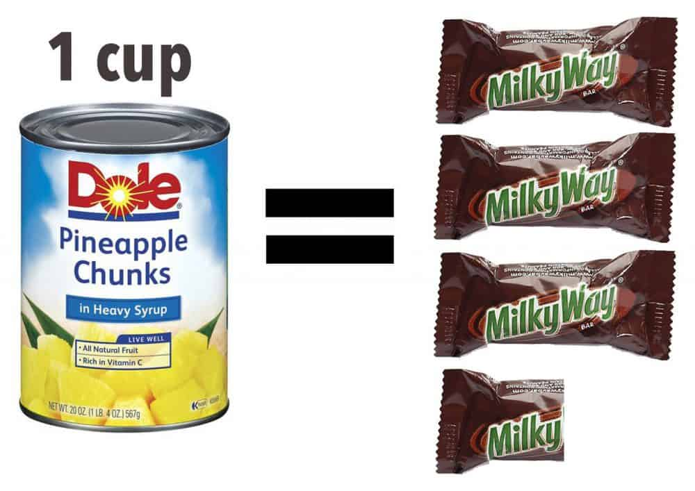 Milky Way - Canned Fruit - Amount of Sugar